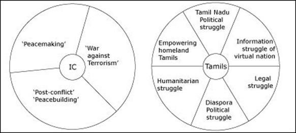 paradigms_ic_tamils